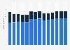 Branchenumsatz Herstellung von Gummiwaren in Estland von 2011-2023