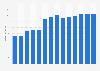 Branchenumsatz Werbebranche in Estland von 2011-2023