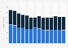 Branchenumsatz Herst. von Elektromotoren, Generatoren u.Ä. im Vereinigten Königreich von 2011-2023