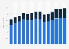 Branchenumsatz Stahl- und Leichtmetallbau im Vereinigten Königreich von 2011-2023