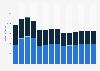 Branchenumsatz Herstellung von Gummiwaren im Vereinigten Königreich von 2011-2023