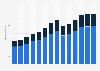 Branchenumsatz Hochbau im Vereinigten Königreich von 2011-2023