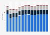 Branchenumsatz Handel mit KFZ, Instandhaltung und Reparatur von KFZ in Finnland von 2011-2023
