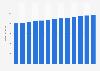 Branchenumsatz Personenbeförderung im Landverkehr in Finnland von 2010-2022