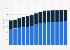 Branchenumsatz Rechts- und Steuerberatung, Wirtschaftsprüfung in Finnland von 2011-2023