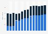 Branchenumsatz Herstellung von Seifen und Waschmitteln im Vereinigten Königreich von 2011-2023