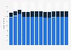Branchenumsatz Herst. von Elektromotoren, Generatoren u.Ä. in Finnland von 2011-2023