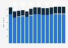Branchenumsatz Herstellung von Gummiwaren in Finnland von 2011-2023