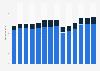 Branchenumsatz Verlagswesen im Vereinigten Königreich von 2011-2023