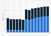 Branchenumsatz Verlagswesen in Finnland von 2011-2023