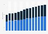 Branchenumsatz Rechts- und Steuerberatung, Wirtschaftsprüfung im Vereinigten Königreich von 2011-2023