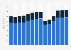 Branchenumsatz Gastgewerbe in Finnland von 2011-2023