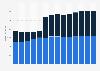 Branchenumsatz Großhandel mit Geräten der IKT in Finnland von 2011-2023
