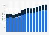 Branchenumsatz Dachdeckerei/ Zimmerei u.ä. Bautätigkeiten in Finnland von 2011-2023