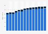 Branchenumsatz Architektur- und Ingenieurbüros in Finnland von 2011-2023