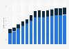 Branchenumsatz Wasserbau und sonstiger Tiefbau in Finnland von 2011-2023