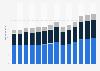 Branchenumsatz Bauinstallation im Vereinigten Königreich von 2011-2023