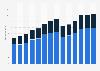 Branchenumsatz Werbebranche im Vereinigten Königreich von 2011-2023