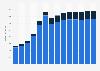 Branchenumsatz Datenverarbeitung, Hosting und Webportale in Finnland von 2011-2023