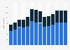 Branchenumsatz Verlegen von Software im Vereinigten Königreich von 2011-2023