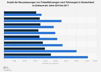 Neuzulassungen von Freizeitfahrzeugen in Deutschland bis 2017