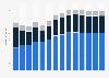 Branchenumsatz Inkassobüros/Auskunfteien/sonstige Dienstl. in Finnland von 2011-2023