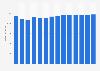 Branchenumsatz Telekommunikation in Finnland von 2011-2023