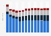 Branchenumsatz Gießereien in Finnland von 2011-2023
