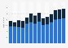 Branchenumsatz Korrespondenz- und Nachrichtenbüros im Vereinigten Königreich von 2011-2023