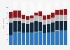 Branchenumsatz Gießereien im Vereinigten Königreich von 2011-2023