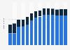 Branchenumsatz Sekretariats-/ Schreibdienste und Copy-Shops in Finnland von 2011-2023