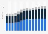 Branchenumsatz Baugewerbe in Finnland von 2011-2023