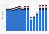 Branchenumsatz Beherbergung in Finnland von 2011-2023