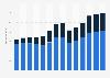 Branchenumsatz Datenverarbeitung, Hosting und Webportale im Vereinigten Königreich von 2011-2023