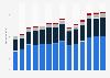 Branchenumsatz Sonstige freiberufliche, wissenschaftl., techn. Tätigkeiten im Vereinigten Königreich von 2011-2023