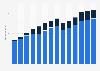 Branchenumsatz Verwaltung/ Führung von Unternehmen, Unternehmensberatung im Vereinigten Königreich von 2011-2023
