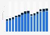 Branchenumsatz Werbung und Marktforschung im Vereinigten Königreich von 2011-2023