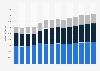 Branchenumsatz Bauinstallation in Finnland von 2011-2023