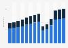 Branchenumsatz Gastgewerbe im Vereinigten Königreich von 2011-2023