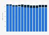Branchenumsatz Herstellung von Back- und Teigwaren in Finnland von 2011-2023