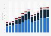 Branchenumsatz Herstellung/ Verleih von Filmen sowie Kinos im Vereinigten Königreich von 2011-2023