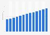 Branchenumsatz Gasverteilung durch Rohrleitungen im Vereinigten Königreich von 2010-2022