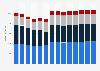 Branchenumsatz Energieversorgung in Finnland von 2011-2022