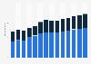 Branchenumsatz Großhandel mit Geräten der IKT im Vereinigten Königreich von 2011-2023