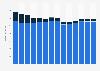 Branchenumsatz Lagerei, Erbringung von sonst. Dienstleistungen für d Verkehr in Finnland von 2011-2023