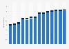 Branchenumsatz Rundfunkveranstalter im Vereinigten Königreich von 2011-2023