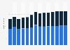 Branchenumsatz Herstellung v. Schleifkörpern/ Schleifmitteln auf Unterlage in Finnland von 2011-2023
