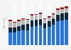 Branchenumsatz Herstellung/ Verleih von Filmen sowie Kinos in Finnland von 2011-2023