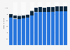 Branchenumsatz Oberflächenveredlung und Wärmebehandlung in Finnland von 2011-2023