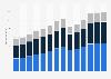 Branchenumsatz Baugewerbe im Vereinigten Königreich von 2011-2023
